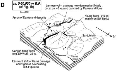 Mount Damavand Volcano Creation